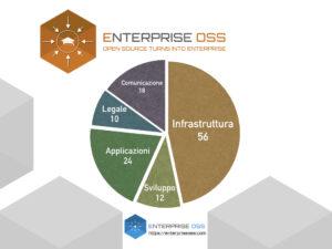 Associazione Enterprise OSS